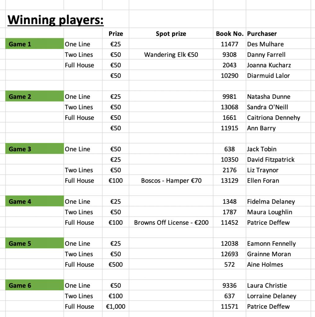 Portlaoise Lotto winners